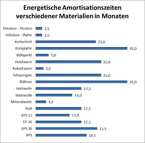 Energetische Amortisationszeiten verschiedener Materialien in Monaten